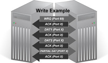 Trivial File Transfer Protocol - Computing and Software Wiki