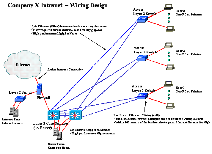 designing a small business intranet computing and software wiki