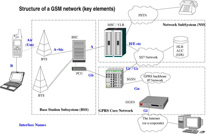 3g Communication