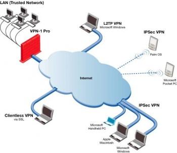 An Illustration Of A VPN Network